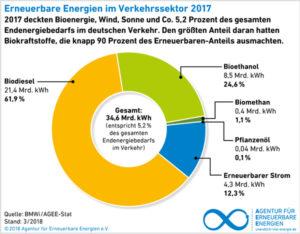 Erneuerbare Energien im Verkehrssektor, Grafik AEE